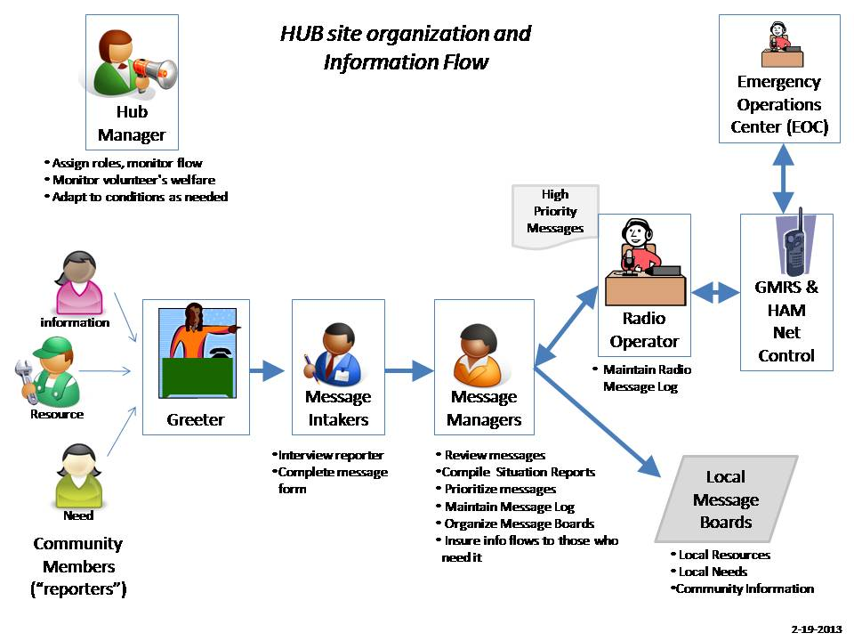 Hub site organization and information flow